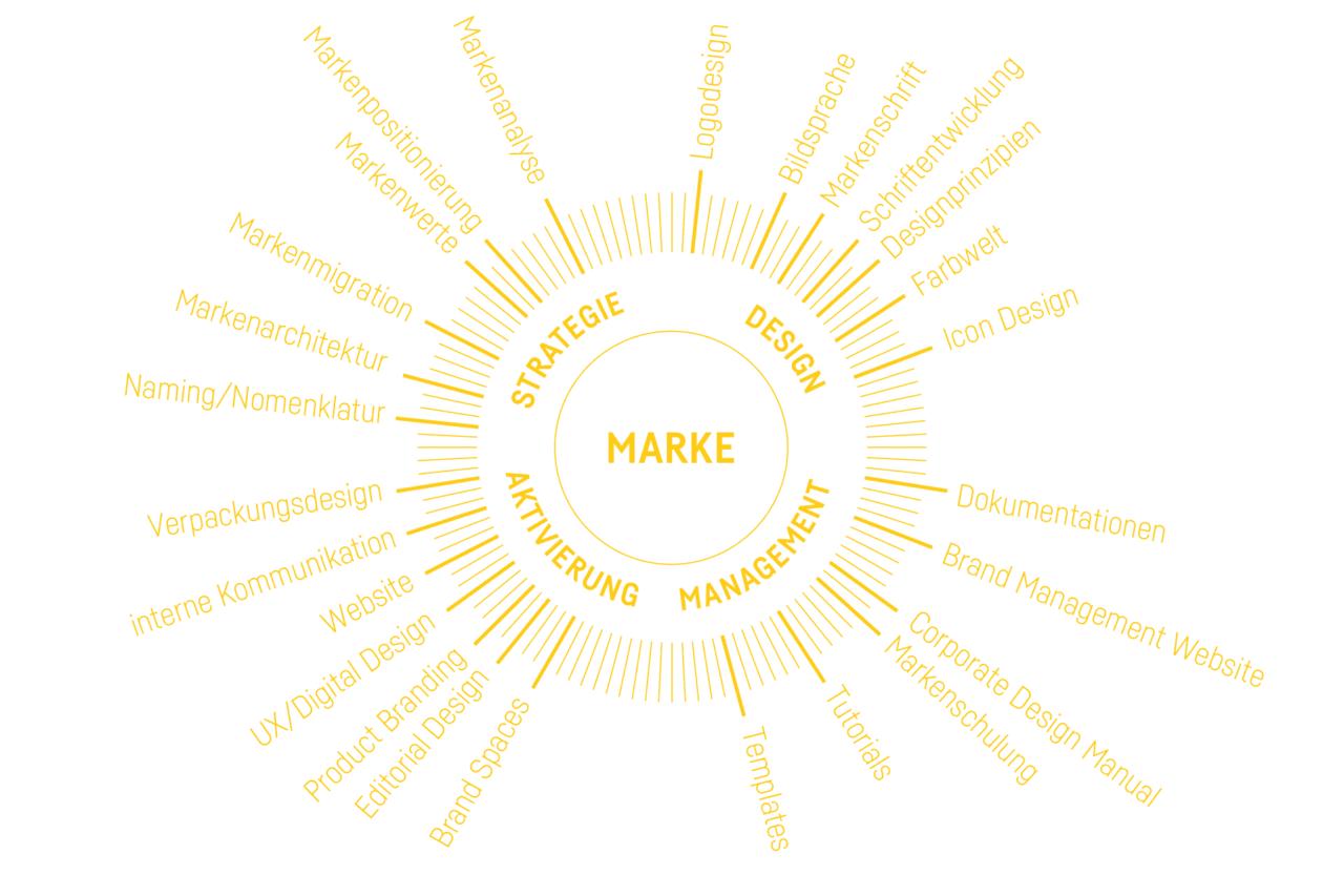Formstabil Markenstrategie Markendesign Markenmanagement Markenaktivierung